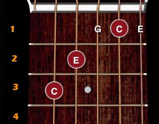 Accords sur le manche de la guitare